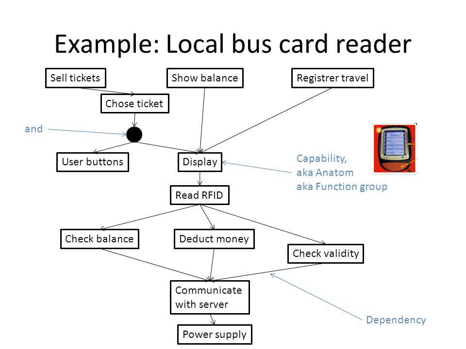 Example: Local bus card reader Sell ticketsRegistrer travel Chose ticket Display Read RFID Check balance Check validity Communicate with server Deduct money Power supply Show balance User buttons Capability, aka Anatom aka Function group and Dependency