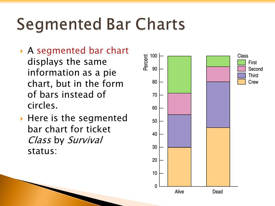 A segmented bar chart displays the same information as a pie chart, but in the form of bars instead of circles. Here is the segmented bar chart for ti