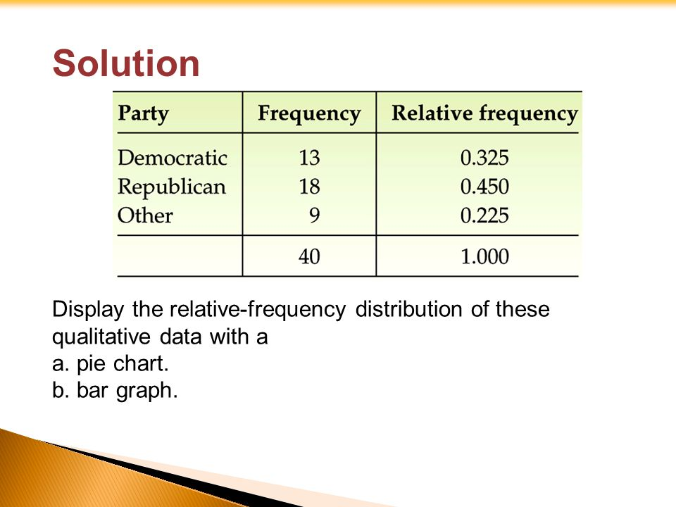 Solution Display the relative-frequency distribution of these qualitative data with a a. pie chart. b. bar graph.