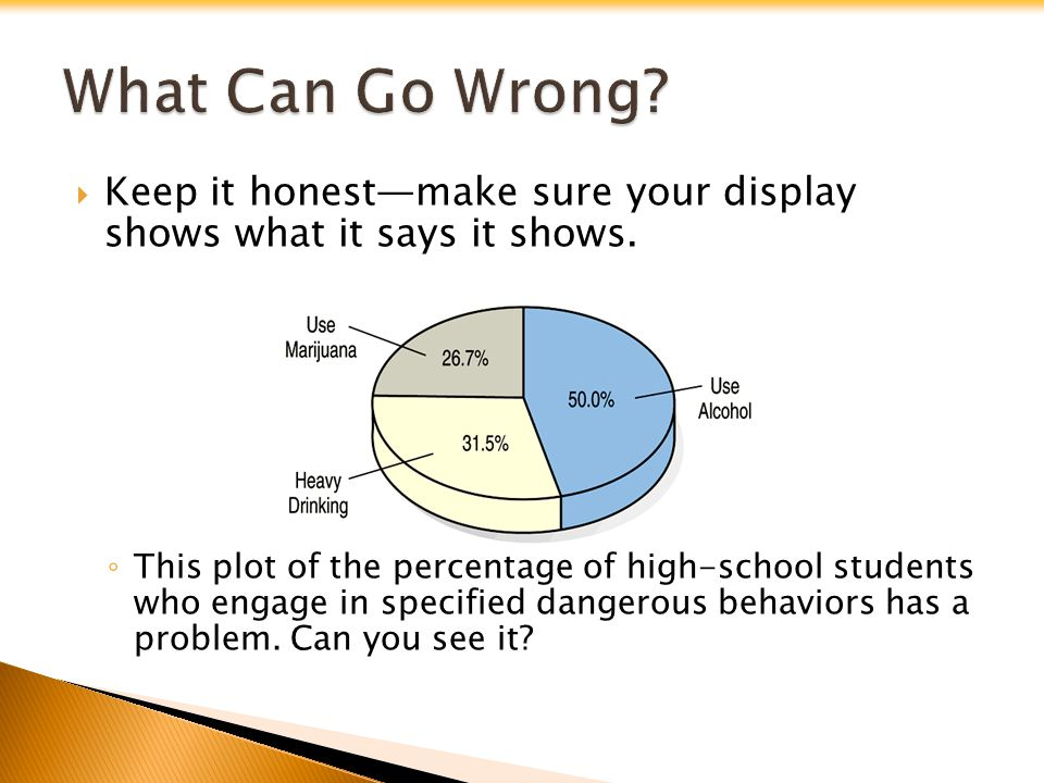 Keep it honestmake sure your display shows what it says it shows. This plot of the percentage of high-school students who engage in specified dangerou