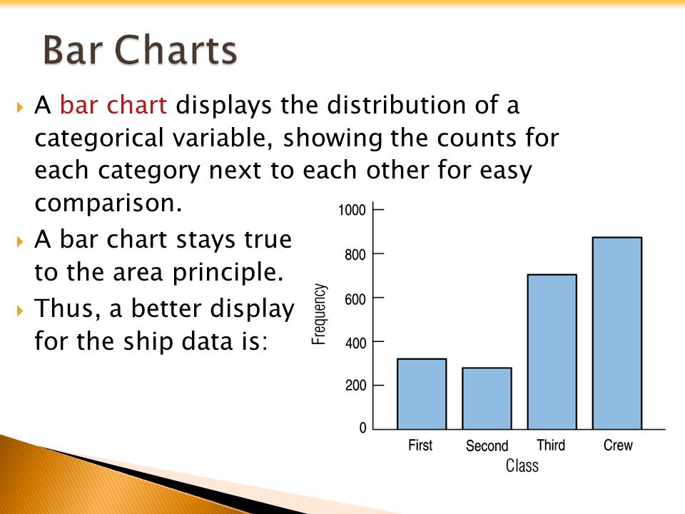 A bar chart displays the distribution of a categorical variable, showing the counts for each category next to each other for easy comparison. A bar ch