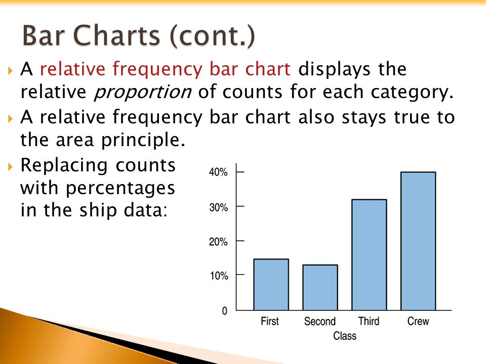 A relative frequency bar chart displays the relative proportion of counts for each category. A relative frequency bar chart also stays true to the are