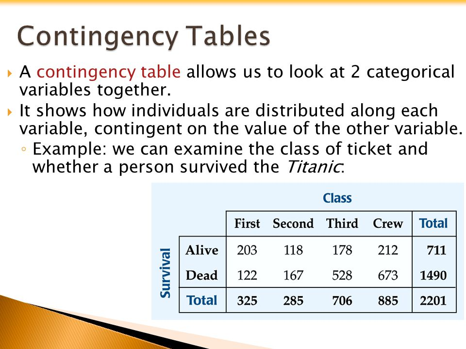 A contingency table allows us to look at 2 categorical variables together. It shows how individuals are distributed along each variable, contingent on