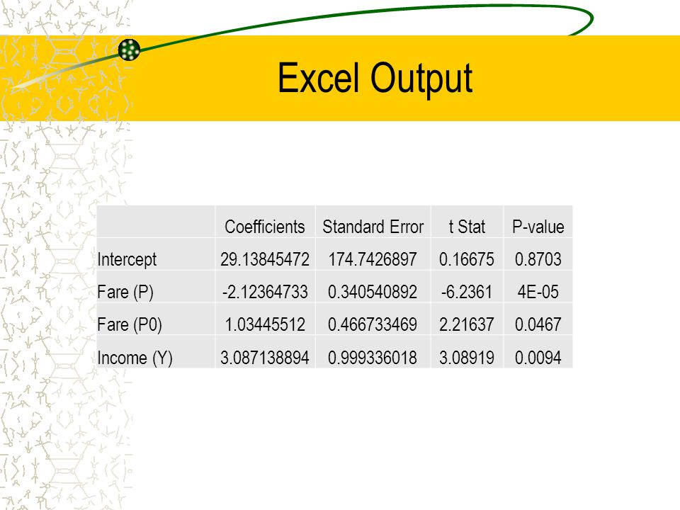 Excel Output CoefficientsStandard Errort StatP-value Intercept29.13845472174.74268970.166750.8703 Fare (P)-2.123647330.340540892-6.23614E-05 Fare (P0)1.034455120.4667334692.216370.0467 Income (Y)3.0871388940.9993360183.089190.0094