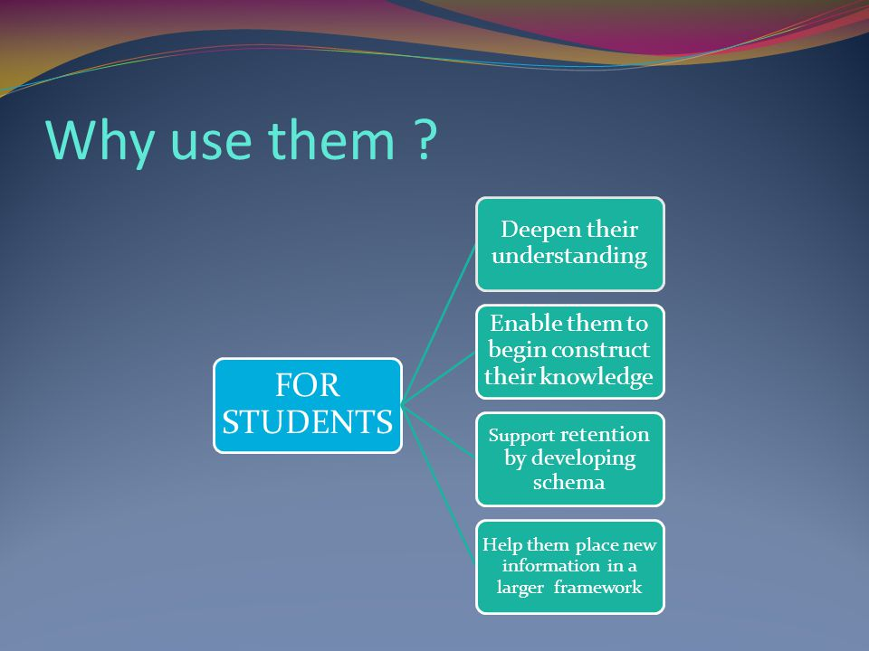 Why use them ? FOR STUDENTS Deepen their understanding Enable them to begin construct their knowledge Support retention by developing schema Help them