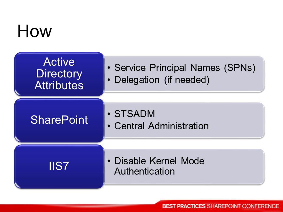 How Service Principal Names (SPNs) Delegation (if needed) Active Directory Attributes STSADM Central Administration SharePoint Disable Kernel Mode Aut