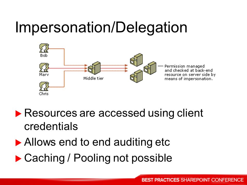 Impersonation/Delegation Resources are accessed using client credentials Allows end to end auditing etc Caching / Pooling not possible