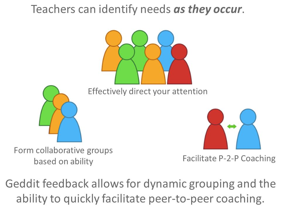 Teachers can identify needs as they occur. Form collaborative groups based on ability Facilitate P-2-P Coaching Geddit feedback allows for dynamic gro