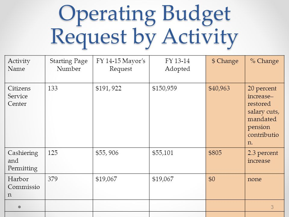 Operating Budget Request by Activity Activity Name Starting Page Number FY Mayors Request FY Adopted $ Change% Change Citizens Service Center 133$191, 922$150,959$40,96320 percent increase– restored salary cuts, mandated pension contributio n.