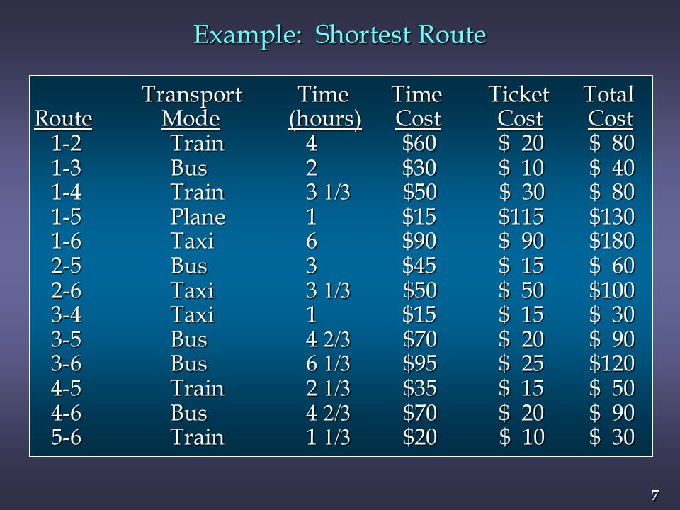 7 7 Example: Shortest Route Transport Time Time Ticket Total Transport Time Time Ticket Total Route Mode (hours) Cost Cost Cost 1-2Train 4 $60 $ 20 $ 80 1-2Train 4 $60 $ 20 $ 80 1-3 Bus 2 $30 $ 10 $ 40 1-3 Bus 2 $30 $ 10 $ 40 1-4Train 3 $50 $ 30 $ 80 1-4Train 3 $50 $ 30 $ 80 1-5 Plane 1 $15 $115 $130 1-5 Plane 1 $15 $115 $130 1-6 Taxi 6 $90 $ 90 $180 1-6 Taxi 6 $90 $ 90 $180 2-5Bus 3 $45 $ 15 $ 60 2-5Bus 3 $45 $ 15 $ 60 2-6Taxi 3 $50 $ 50 $100 2-6Taxi 3 $50 $ 50 $100 3-4Taxi 1 $15 $ 15 $ 30 3-4Taxi 1 $15 $ 15 $ 30 3-5Bus 4 $70 $ 20 $ 90 3-5Bus 4 $70 $ 20 $ 90 3-6Bus 6 $95 $ 25 $120 3-6Bus 6 $95 $ 25 $120 4-5 Train 2 $35 $ 15 $ 50 4-5 Train 2 $35 $ 15 $ 50 4-6 Bus 4 $70 $ 20 $ 90 4-6 Bus 4 $70 $ 20 $ 90 5-6Train 1 $20 $ 10 $ 30 5-6Train 1 $20 $ 10 $ 30