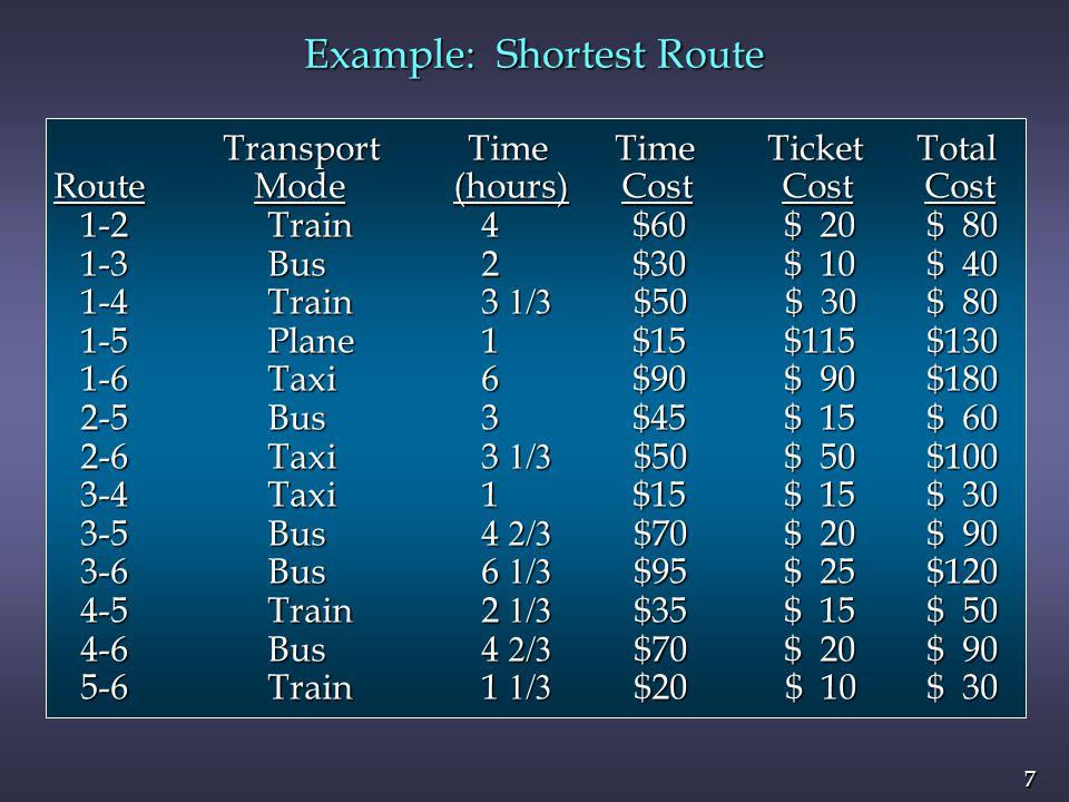 8 8 Example: Shortest Route n LP Formulation Objective Function Objective Function Min 80 x 12 + 40 x 13 + 80 x 14 + 130 x 15 + 180 x 16 + 60 x 25 Min 80 x 12 + 40 x 13 + 80 x 14 + 130 x 15 + 180 x 16 + 60 x 25 + 100 x 26 + 30 x 34 + 90 x 35 + 120 x 36 + 30 x 43 + 50 x 45 + 100 x 26 + 30 x 34 + 90 x 35 + 120 x 36 + 30 x 43 + 50 x 45 + 90 x 46 + 60 x 52 + 90 x 53 + 50 x 54 + 30 x 56 + 90 x 46 + 60 x 52 + 90 x 53 + 50 x 54 + 30 x 56 Node Flow-Conservation Constraints Node Flow-Conservation Constraints x 12 + x 13 + x 14 + x 15 + x 16 = 1 (origin) x 12 + x 13 + x 14 + x 15 + x 16 = 1 (origin) – x 12 + x 25 + x 26 – x 52 = 0 (node 2) – x 12 + x 25 + x 26 – x 52 = 0 (node 2) – x 13 + x 34 + x 35 + x 36 – x 43 – x 53 = 0 (node 3) – x 13 + x 34 + x 35 + x 36 – x 43 – x 53 = 0 (node 3) – x 14 – x 34 + x 43 + x 45 + x 46 – x 54 = 0 (node 4) – x 14 – x 34 + x 43 + x 45 + x 46 – x 54 = 0 (node 4) – x 15 – x 25 – x 35 – x 45 + x 52 + x 53 + x 54 + x 56 = 0 (node 5) – x 15 – x 25 – x 35 – x 45 + x 52 + x 53 + x 54 + x 56 = 0 (node 5) x 16 + x 26 + x 36 + x 46 + x 56 = 1 (destination) x 16 + x 26 + x 36 + x 46 + x 56 = 1 (destination)