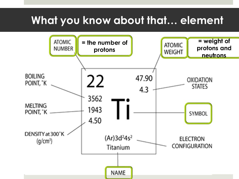 What you know about that… element