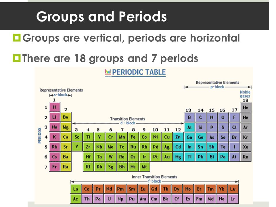 Groups and Periods Groups are vertical, periods are horizontal There are 18 groups and 7 periods
