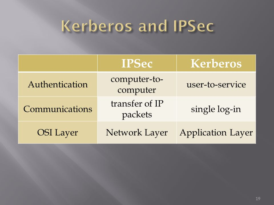 IPSecKerberos Authentication computer-to- computer user-to-service Communications transfer of IP packets single log-in OSI LayerNetwork LayerApplication Layer 19