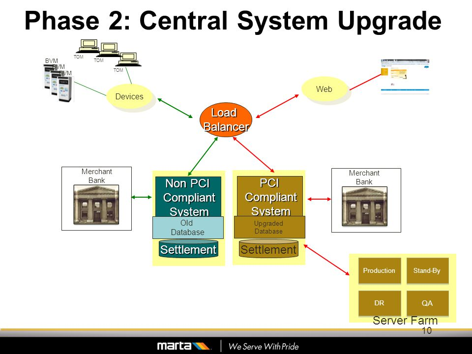 Phase 2: Central System Upgrade TOM LoadBalancer Non PCI Compliant Compliant System System Web BVM Devices SettlementSettlement TOM Merchant Bank Old Database PCI Compliant Compliant System System Upgraded Database Merchant Bank Production Stand-By DR QA Server Farm 10