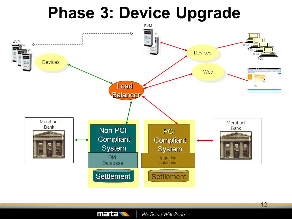 Phase 3: Device Upgrade TOM LoadBalancer Non PCI Compliant Compliant System System Web BVM Devices Settlement TOM Merchant Bank Old Database Merchant Bank Settlement PCI Compliant Compliant System System Upgraded Database 12