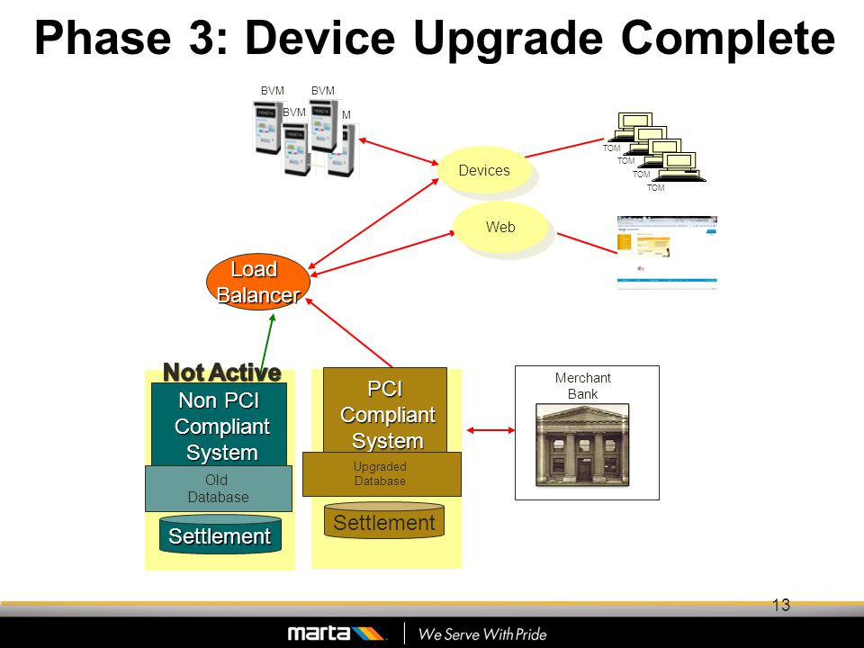 Phase 3: Device Upgrade Complete TOM LoadBalancer Non PCI Compliant Compliant System System Web BVM Devices Settlement TOM Old Database Merchant Bank Settlement PCI Compliant Compliant System System Upgraded Database 13