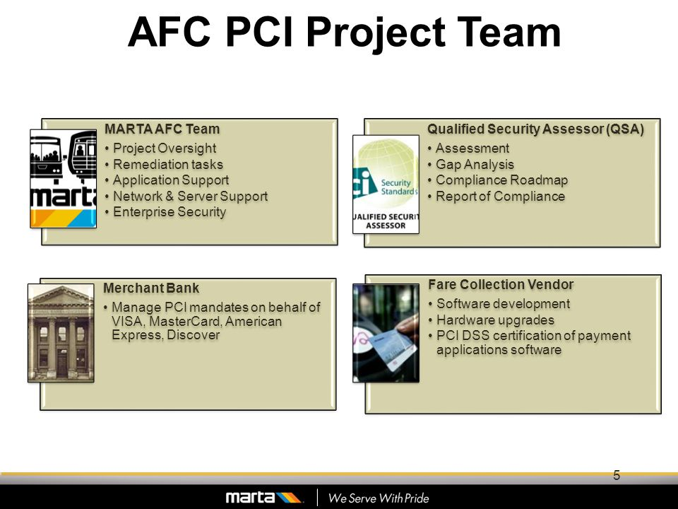 MARTA AFC Team Project Oversight Remediation tasks Application Support Network & Server Support Enterprise Security Qualified Security Assessor (QSA) Assessment Gap Analysis Compliance Roadmap Report of Compliance Merchant Bank Manage PCI mandates on behalf of VISA, MasterCard, American Express, Discover Fare Collection Vendor Software development Hardware upgrades PCI DSS certification of payment applications software AFC PCI Project Team 5