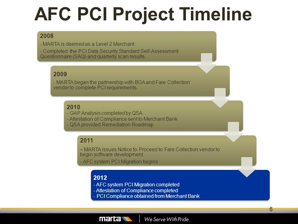 AFC PCI Project Timeline 2008 - MARTA is deemed as a Level 2 Merchant - Completed the PCI Data Security Standard Self-Assessment Questionnaire (SAQ) a