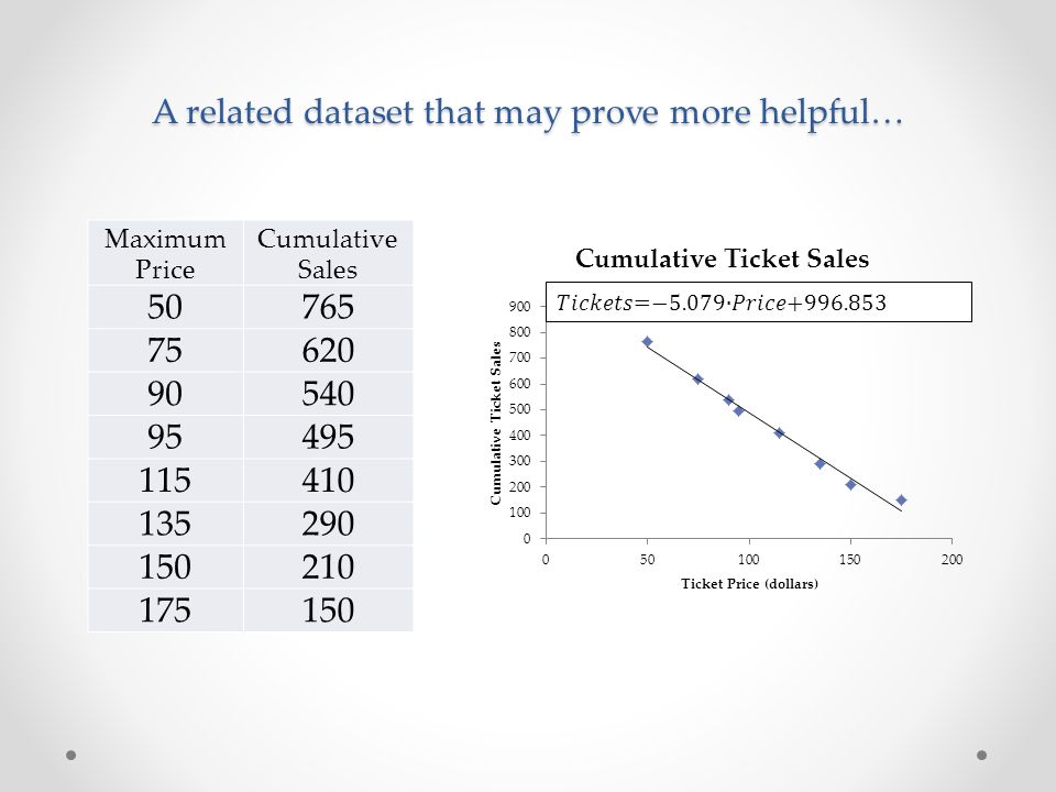 A related dataset that may prove more helpful… Maximum Price Cumulative Sales 50765 75620 90540 95495 115410 135290 150210 175150