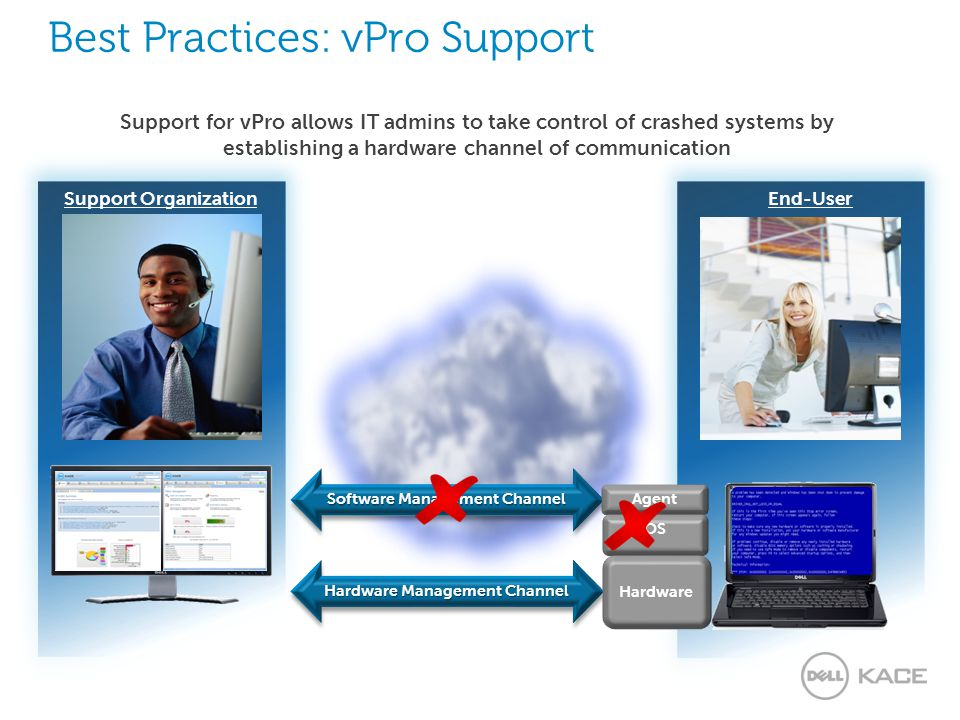 End-User Support Organization Best Practices: vPro Support Support for vPro allows IT admins to take control of crashed systems by establishing a hardware channel of communication Hardware Management Channel Software Management Channel Agent OS Hardware