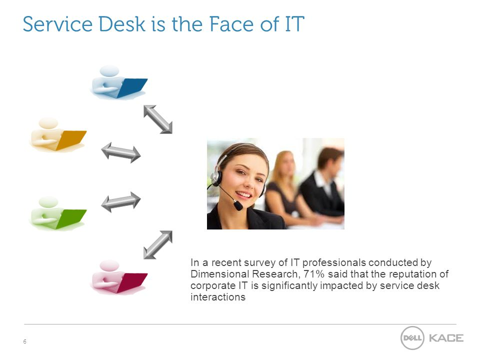 6 Service Desk is the Face of IT In a recent survey of IT professionals conducted by Dimensional Research, 71% said that the reputation of corporate IT is significantly impacted by service desk interactions
