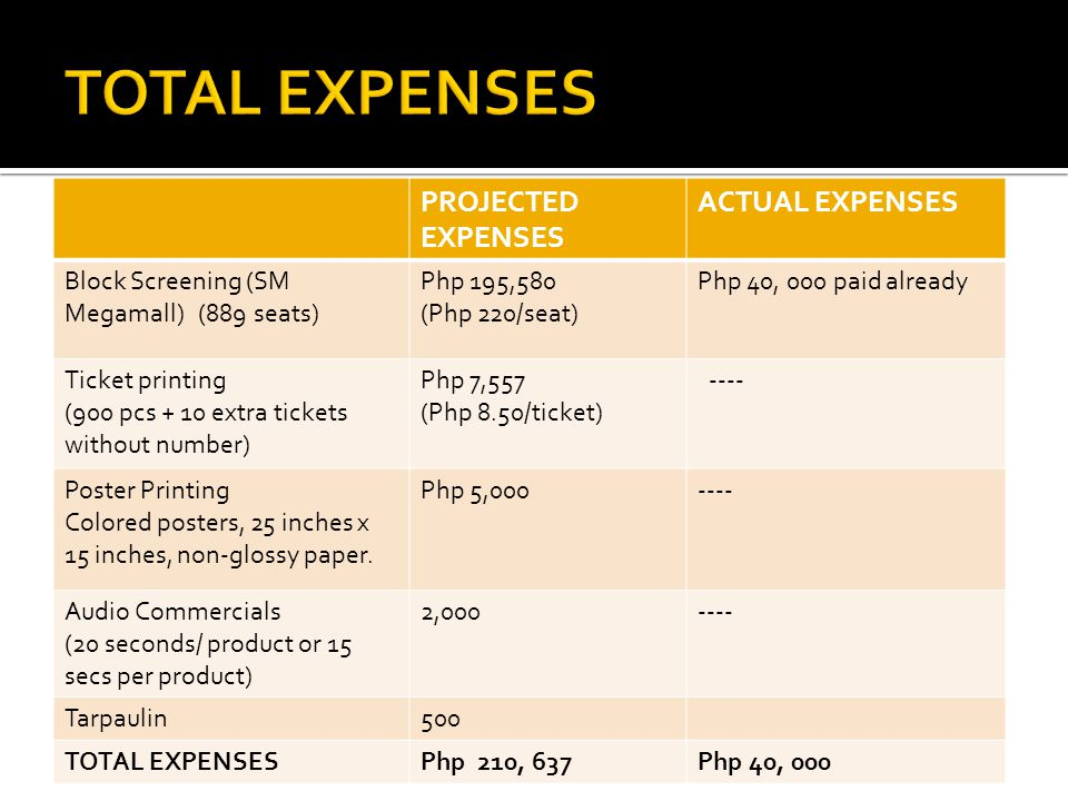 PACKAGEPLATINUMGOLDSILVERBRONZE AmountP 50,000P 40,000P 30,000P 15,000 Free movie tickets 642 Product standeeSolo (1) ( 6 x 2 feet) Solo (1) (5 x 2 feet) Large product logo (3 x 1.5 ft) Small product logo (6 x 8 inches) Product Sampling Yes None BoothYes None TicketFront of TicketNone Audio commercial 20s audio commercial spots 15s audio commercial spots None