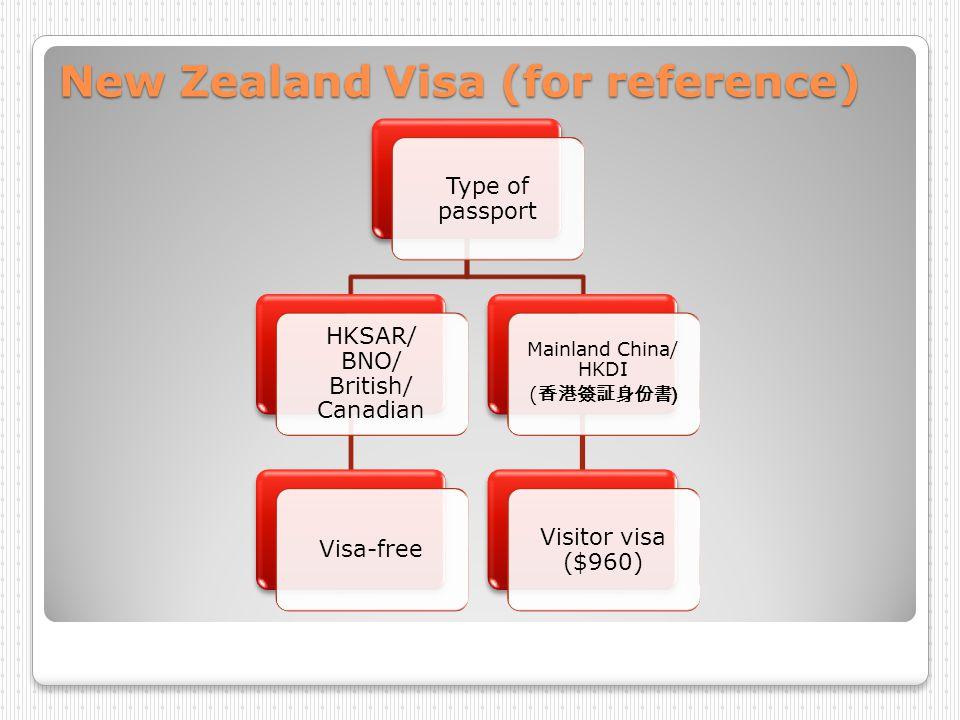 New Zealand Visa (for reference) Type of passport HKSAR/ BNO/ British/ Canadian Visa-free Mainland China/ HKDI ( ) Visitor visa ($960)