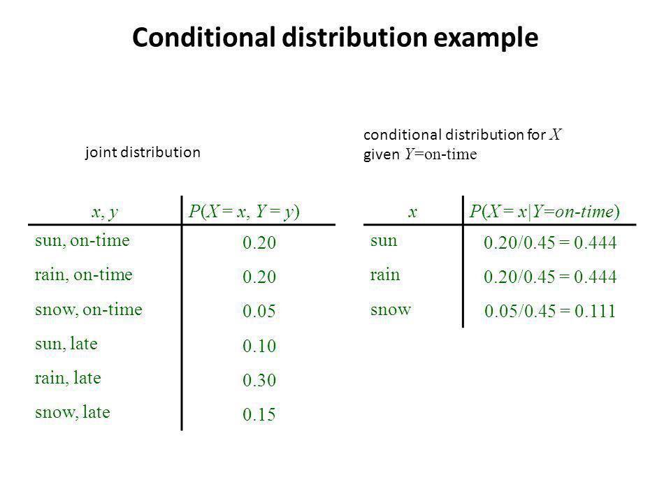 Conditional distribution example x, y P(X = x, Y = y) sun, on-time 0.20 rain, on-time 0.20 snow, on-time 0.05 sun, late 0.10 rain, late 0.30 snow, late 0.15 xP(X = x|Y=on-time) sun 0.20/0.45 = 0.444 rain 0.20/0.45 = 0.444 snow 0.05/0.45 = 0.111 joint distribution conditional distribution for X given Y=on-time