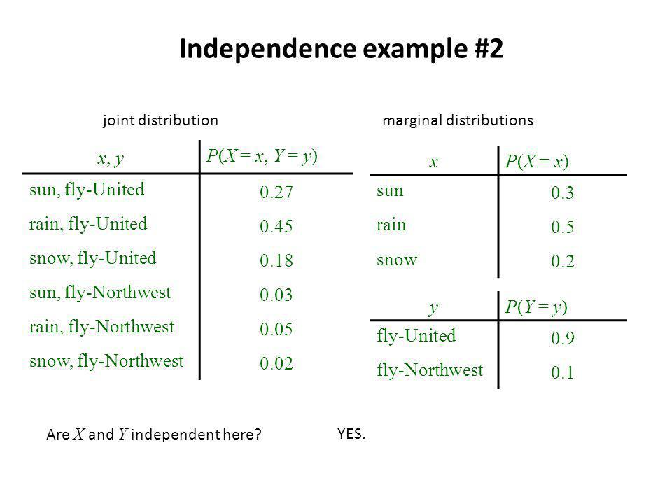 Independence example #2 x, y P(X = x, Y = y) sun, fly-United 0.27 rain, fly-United 0.45 snow, fly-United 0.18 sun, fly-Northwest 0.03 rain, fly-Northwest 0.05 snow, fly-Northwest 0.02 xP(X = x) sun 0.3 rain 0.5 snow 0.2 joint distributionmarginal distributions yP(Y = y) fly-United 0.9 fly-Northwest 0.1 Are X and Y independent here YES.