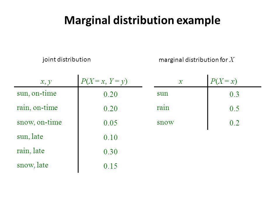 Marginal distribution example x, y P(X = x, Y = y) sun, on-time 0.20 rain, on-time 0.20 snow, on-time 0.05 sun, late 0.10 rain, late 0.30 snow, late 0.15 xP(X = x) sun 0.3 rain 0.5 snow 0.2 joint distributionmarginal distribution for X