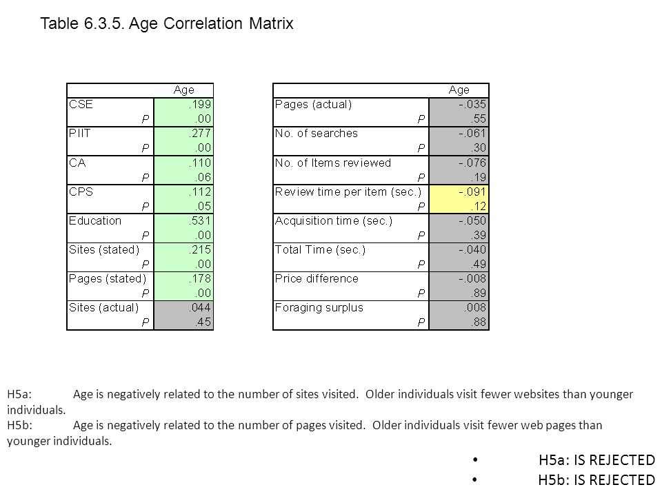 H5a: IS REJECTED H5b: IS REJECTED H5a: Age is negatively related to the number of sites visited.