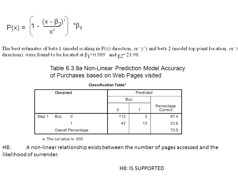 H8: A non-linear relationship exists between the number of pages accessed and the likelihood of surrender. Table 6.3.8a Non-Linear Prediction Model Ac