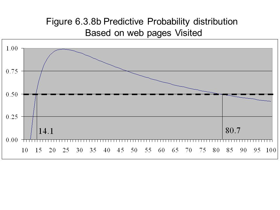 Figure 6.3.8b Predictive Probability distribution Based on web pages Visited