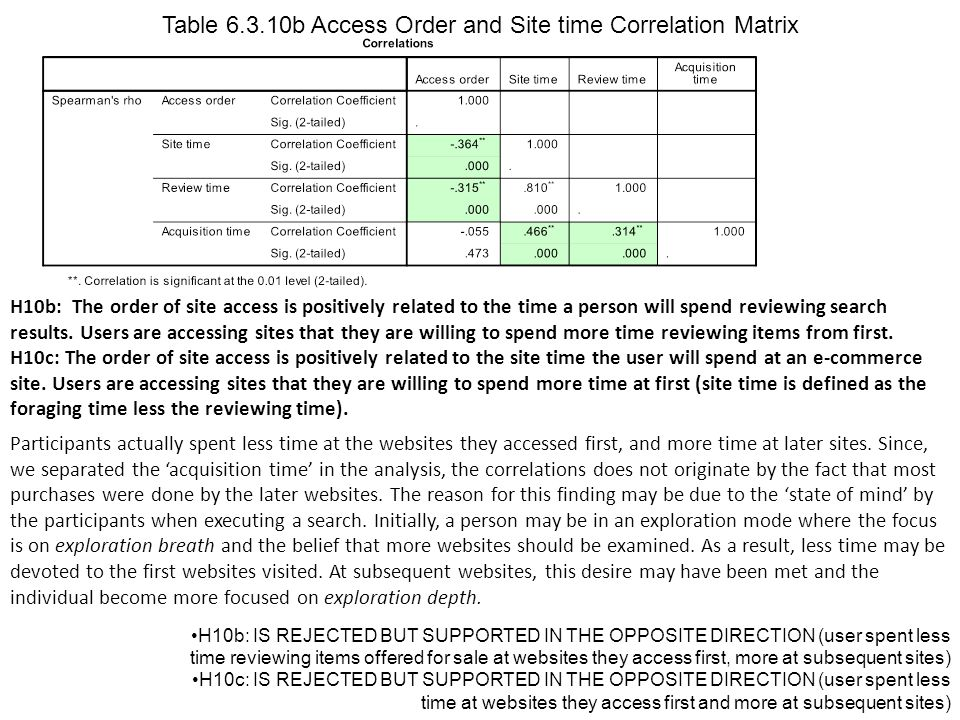 H10b: The order of site access is positively related to the time a person will spend reviewing search results.