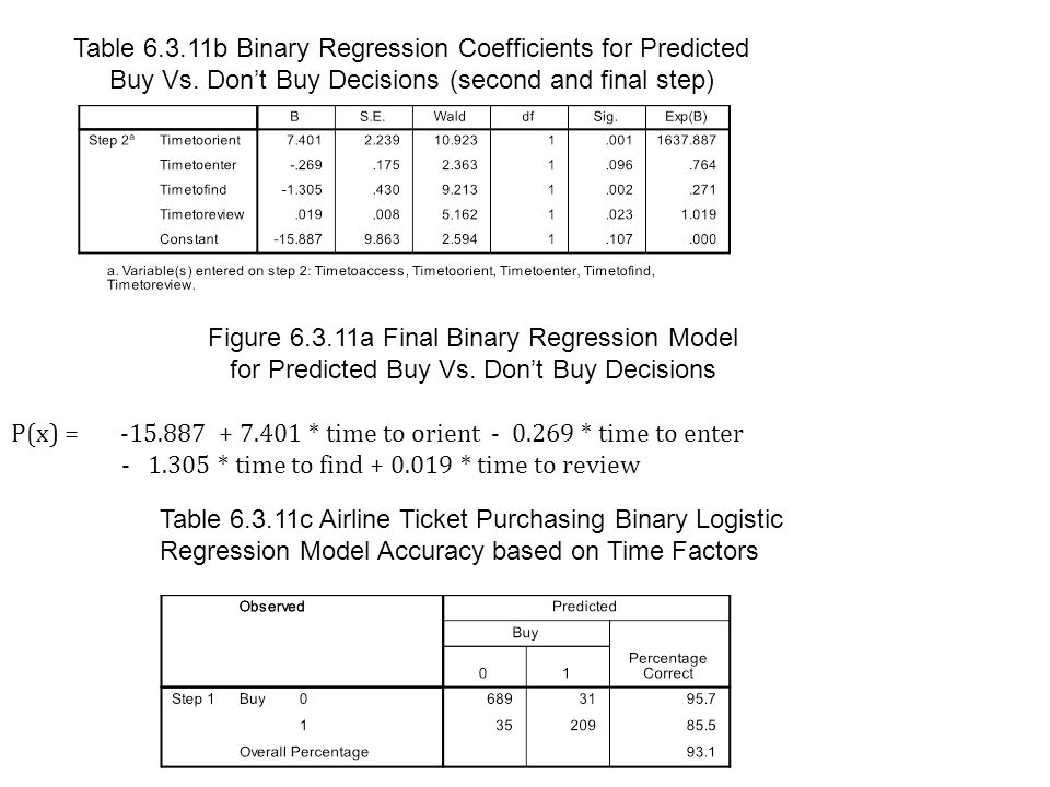 Table 6.3.11b Binary Regression Coefficients for Predicted Buy Vs. Dont Buy Decisions (second and final step) Figure 6.3.11a Final Binary Regression M
