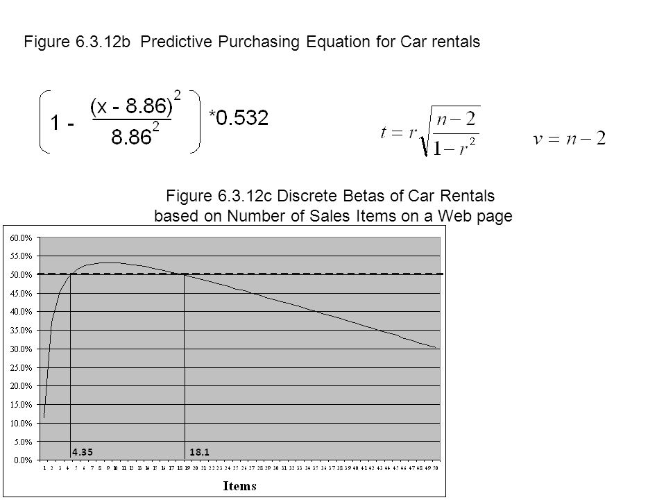 Figure b Predictive Purchasing Equation for Car rentals Figure c Discrete Betas of Car Rentals based on Number of Sales Items on a Web page