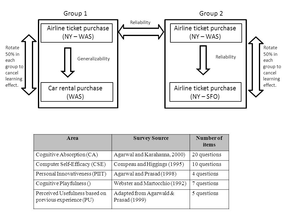 AreaSurvey SourceNumber of items Cognitive Absorption (CA)Agarwal and Karahanna, 2000)20 questions Computer Self-Efficacy (CSE)Compeau and Higgings (1