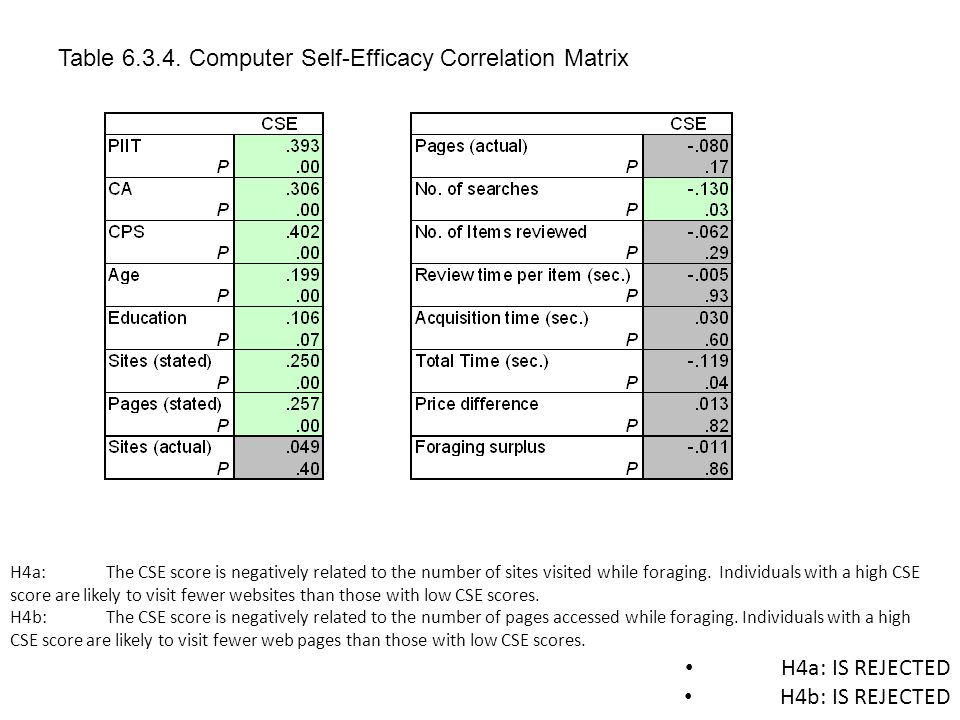 Table 6.3.11a Binary Regression Coefficients for Predicted Buy Vs.