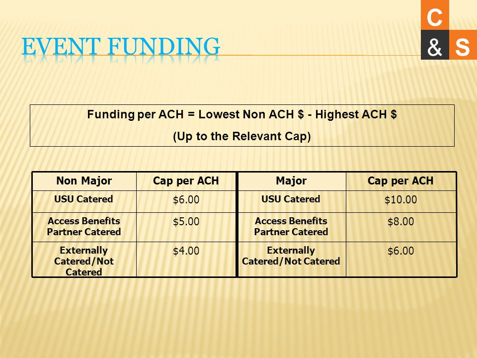Funding per ACH = Lowest Non ACH $ - Highest ACH $ (Up to the Relevant Cap) Non MajorCap per ACHMajorCap per ACH USU Catered $6.00 USU Catered $10.00 Access Benefits Partner Catered $5.00 Access Benefits Partner Catered $8.00 Externally Catered/Not Catered $4.00 Externally Catered/Not Catered $6.00 C &S