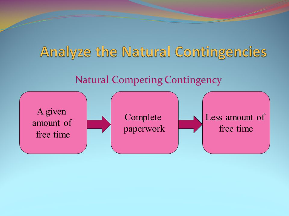 Natural Competing Contingency A given amount of free time Complete paperwork Less amount of free time