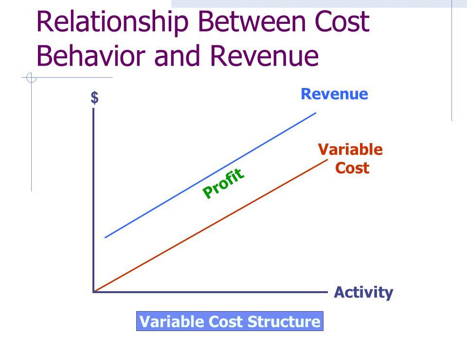 Relationship Between Cost Behavior and Revenue Variable Cost Structure Variable Cost Revenue Profit $ Activity
