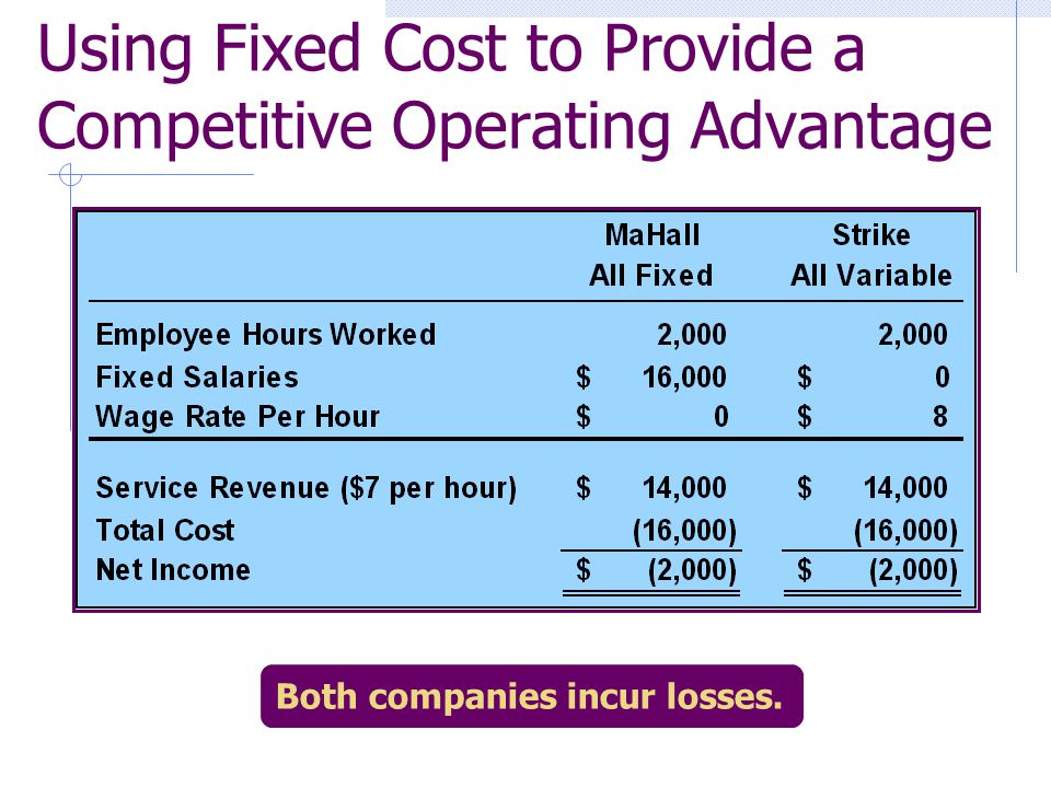 Both companies incur losses. Using Fixed Cost to Provide a Competitive Operating Advantage