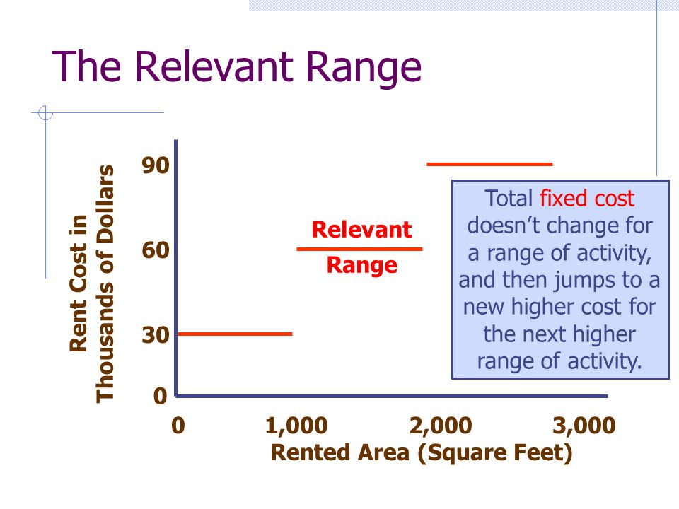 Rent Cost in Thousands of Dollars 0 1,000 2,000 3,000 Rented Area (Square Feet) 0 30 60 The Relevant Range 90 Relevant Range Total fixed cost doesnt c