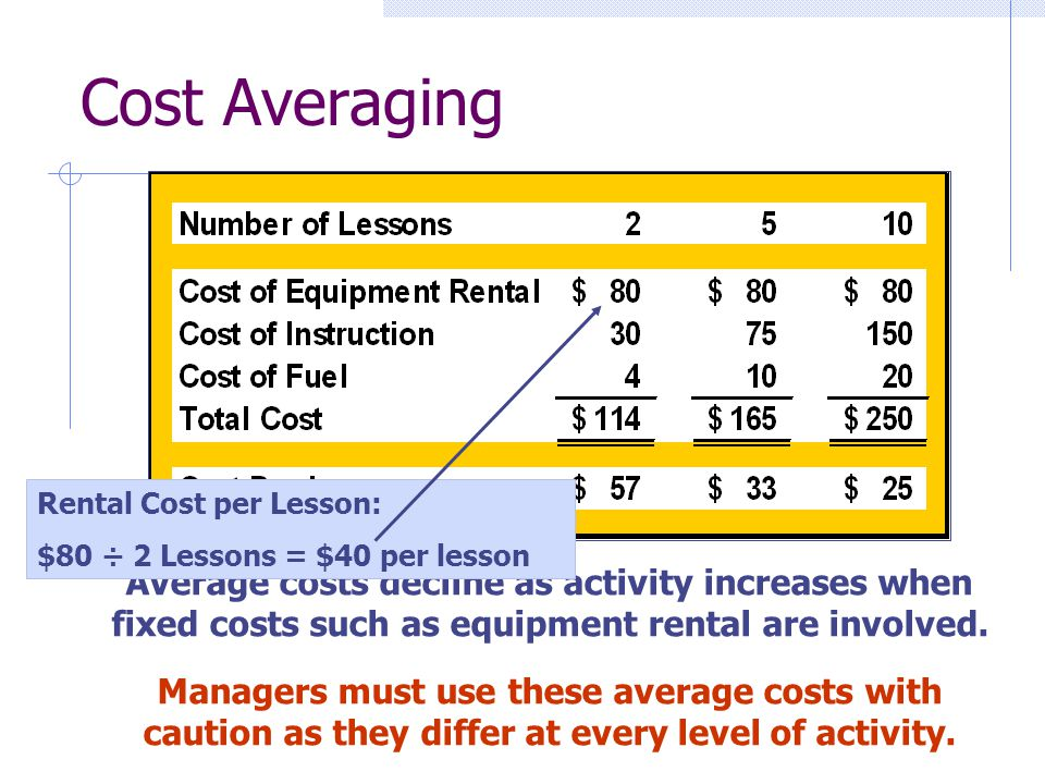 Average costs decline as activity increases when fixed costs such as equipment rental are involved. Managers must use these average costs with caution