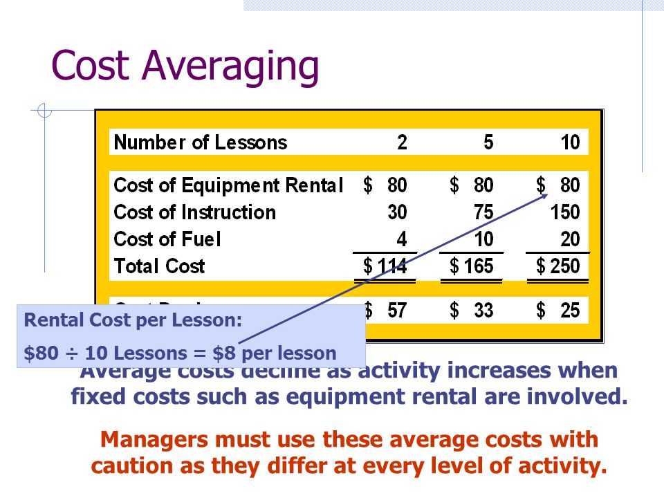 Cost Averaging Average costs decline as activity increases when fixed costs such as equipment rental are involved. Managers must use these average cos