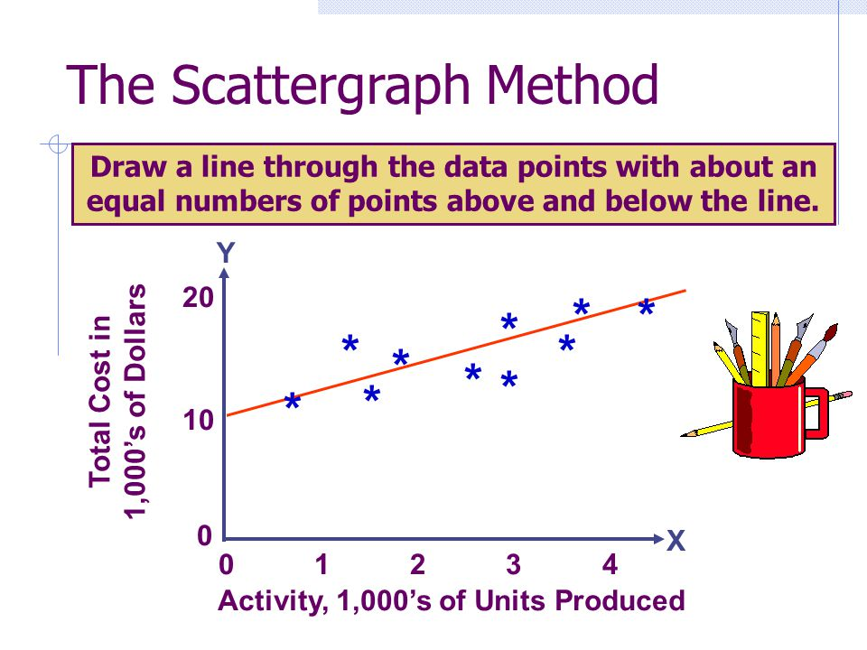 Draw a line through the data points with about an equal numbers of points above and below the line. 0 1 2 3 4 * Total Cost in 1,000s of Dollars 10 20