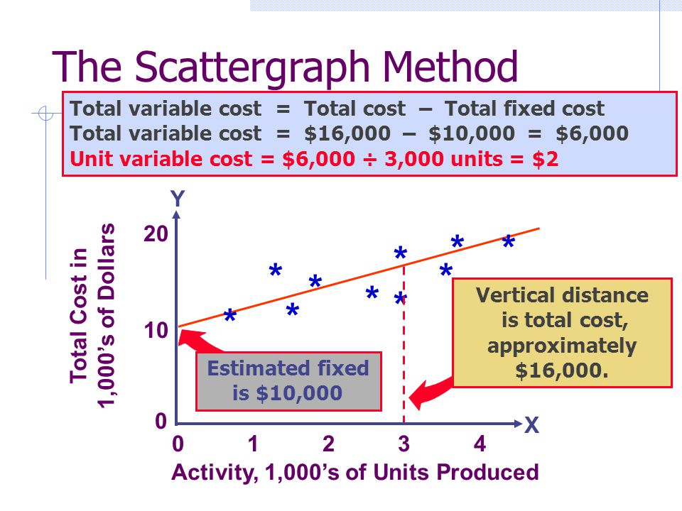 0 1 2 3 4 * Total Cost in 1,000s of Dollars 10 20 0 * * * * * * * * * Activity, 1,000s of Units Produced X Y Total variable cost = Total cost – Total
