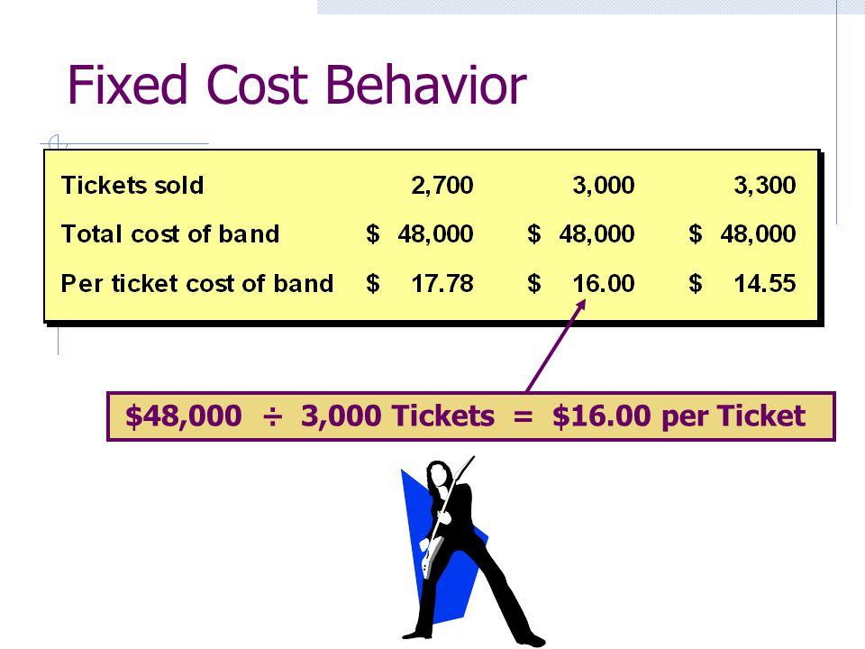 Fixed Cost Behavior $48,000 ÷ 3,000 Tickets = $16.00 per Ticket