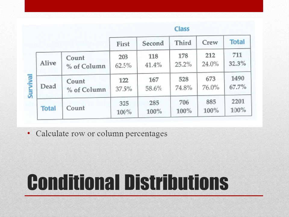 Conditional Distributions Calculate row or column percentages